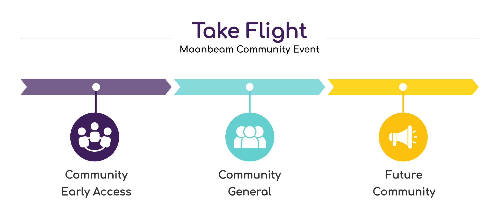 Take Flight Community Phases